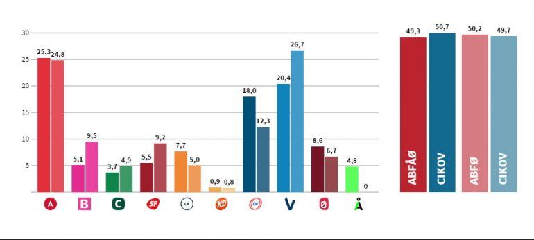 Общество, В Дании формируют новое правительство |